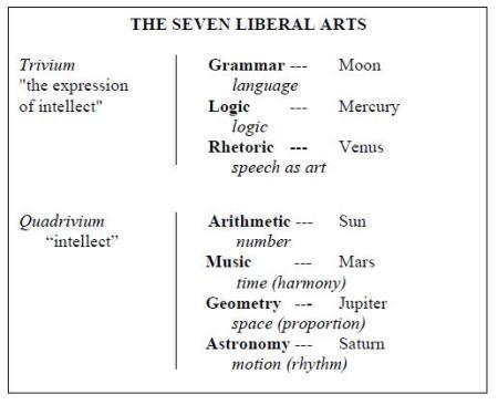 Le 7 arti liberali
